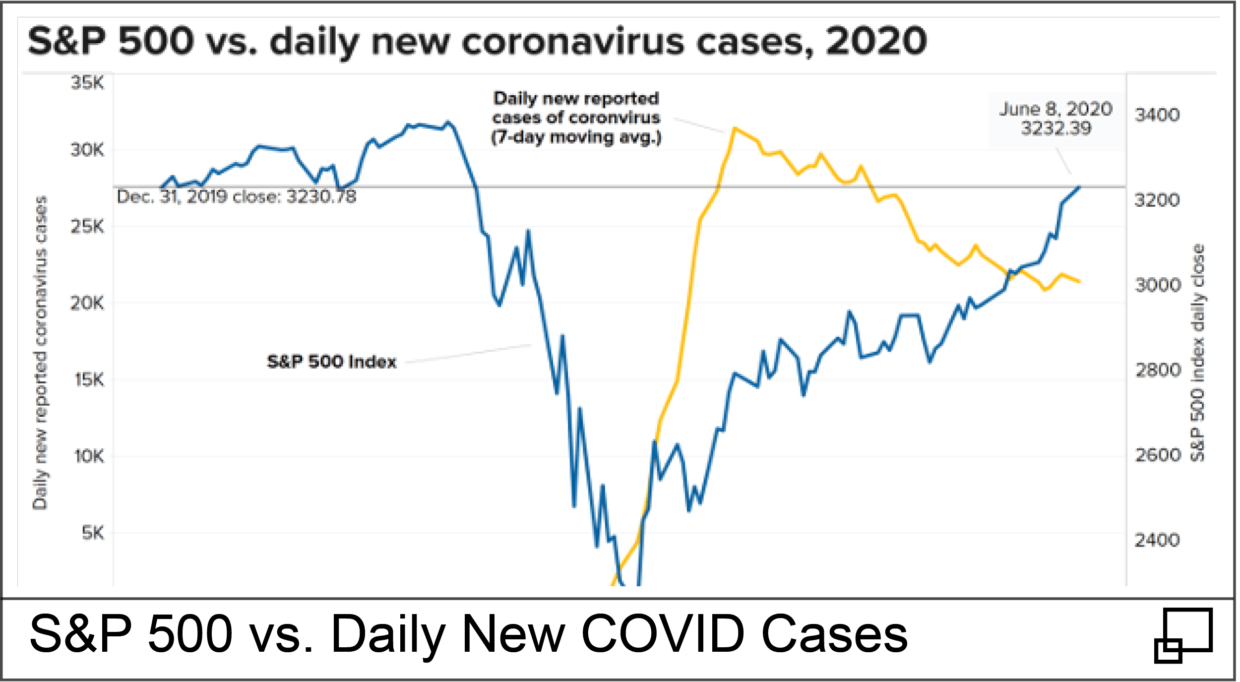 S&P 500 vs. Daily New COVID Cases