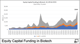 Equity Capital Funding in Biotech