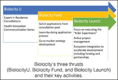 Biolocity Flow