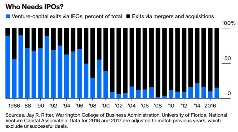 Who needs IPOs?