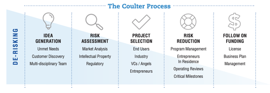 Coulter Process