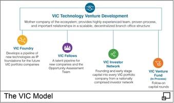 VIC Model